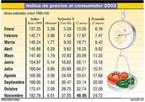 La inflación se traga presupuesto de las familias
