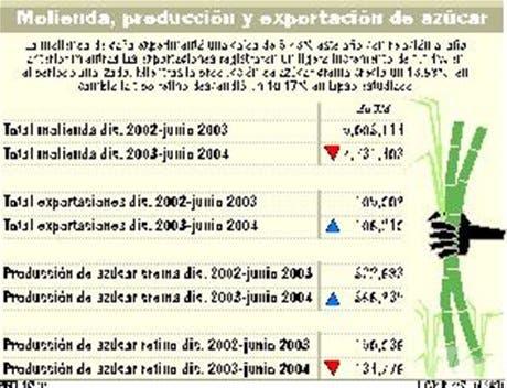 Requiem por la industria azucarera