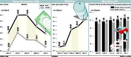 El dólar estable y el petróleo pa' rriba