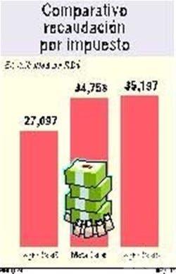 DGII recaudó RD$35,197 millones en el período enero-abril 2006
