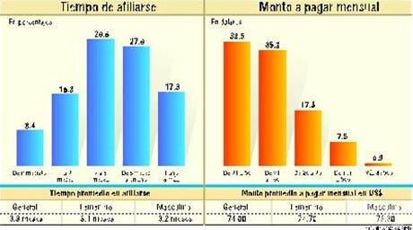 Afiliación de dominicanos en NYa pensiones aportaría US$426 MM