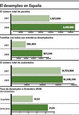 Aumento desempleo España coloca la tasa casi en14%