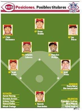 Cincinnati apuesta por mejoría con pitchers latinos