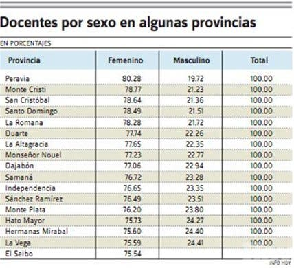 Salarios y calidad educativa de los maestros y maestras en la RD