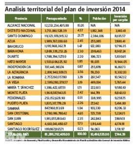 Hato Mayor e Independencia liderarán provincias inversión pública per cápita