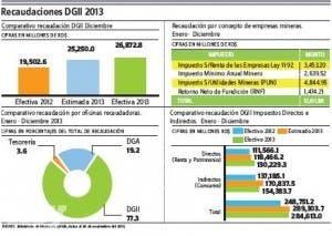 Los ingresos DGII alcanzaron RD$284,612.9 millones en  2013