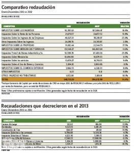 Impuesto a las personas físicas tuvo gran crecimiento en el 2013