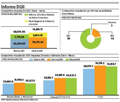 Recaudaciones DGII crecieron un 16.9% enero–marzo 2014