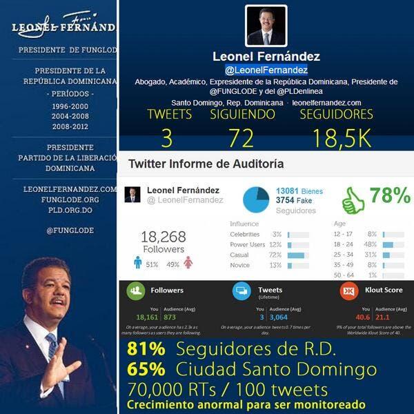 Analista: Aplicaciones demuestran compra de seguidores falsos en Twitter de Leonel Fernández