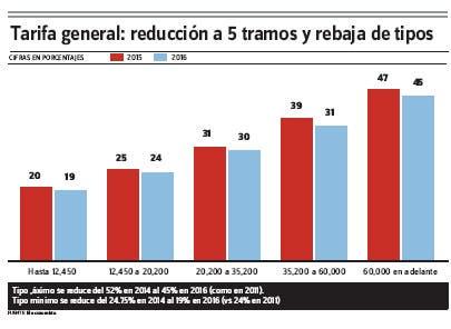 REFORMA FISCAL ESPAÑOLA