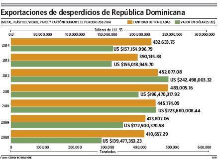 RD ha exportado materiales reciclables por RD$57,391 MM
