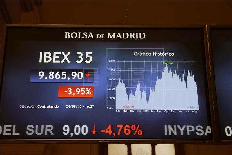 La bolsa española ha perdido hoy el 5,01 %, la mayor caída desde agosto de 2012, y se ha situado en nivel de principios de enero al cerrar bajo 9.700 puntos, afectada por la bajada de las plazas internacionales debido a la desaceleración de la economía china, según expertos consultados y datos del mercado. EFE