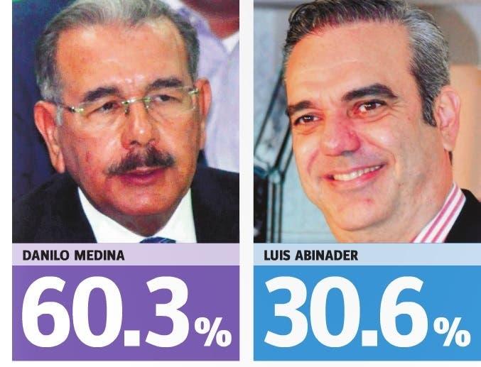 Encuesta Gallup da a Danilo Medina 60.3 y a Luis Abinader 30.6