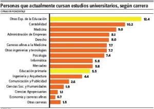 Contabilidad y educación las carreras más estudiadas en RD
