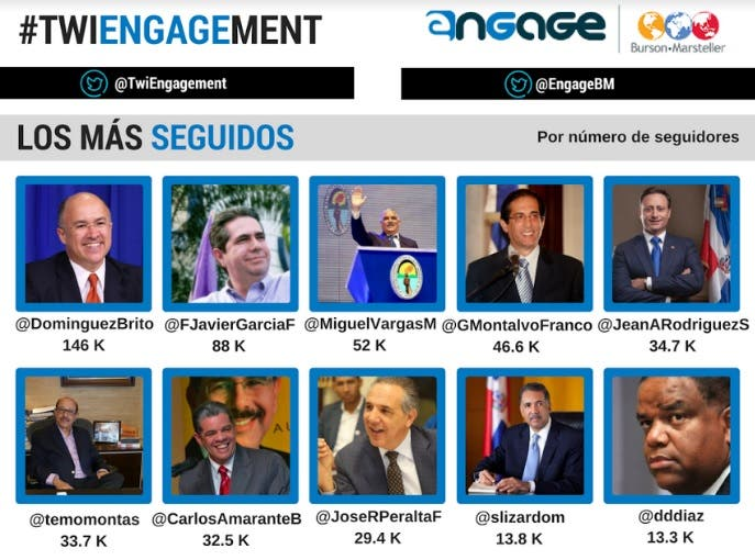 Estudio revela nuevo gabinete de Medina es más activo en Twitter