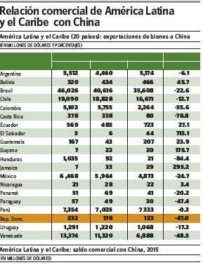 China pone ojo en AL, que debe diversificar su producción