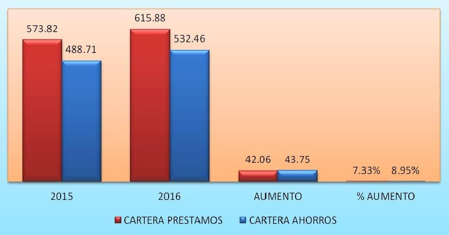 COOPZOAMERICA aumenta sus activos a más de 60 Millones de pesos