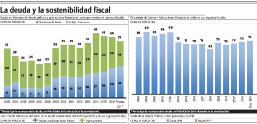 Alto el endeudamiento y los riesgos de la sostenibilidad fiscal