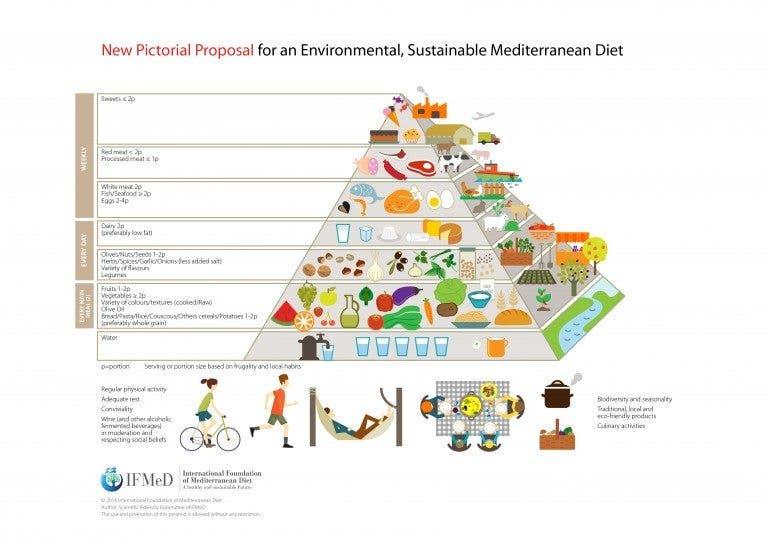 Nueva propuesta de pirámide de dieta mediterránea. Fuente: Internacional Foundation of Mediterranean Diet.