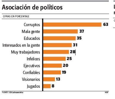 La mayoría considera que los políticos del país son corruptos