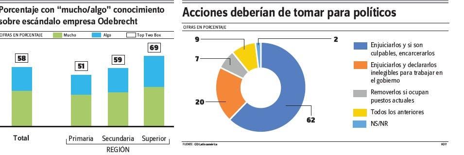 El 62% cree se debe enjuiciar a los sobornados por Odebrecht