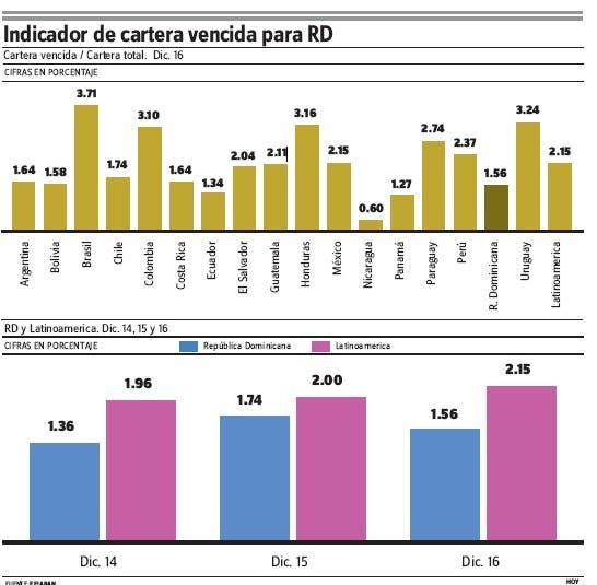 RD entre cuatro países de AL con mejor calidad de su cartera de préstamos