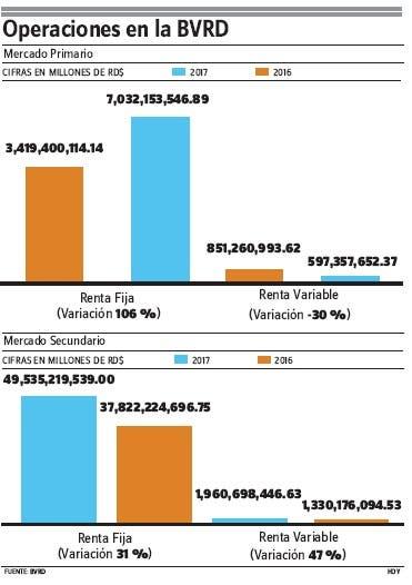 Operaciones  en mercado  valores ascienden a más RD$127,947 MM