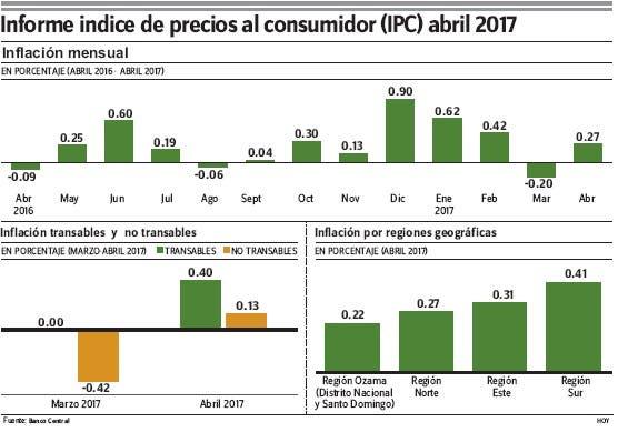 Inflación acumulada fue 1.11% entre diciembre 2016 y abril de 2017, dice BC