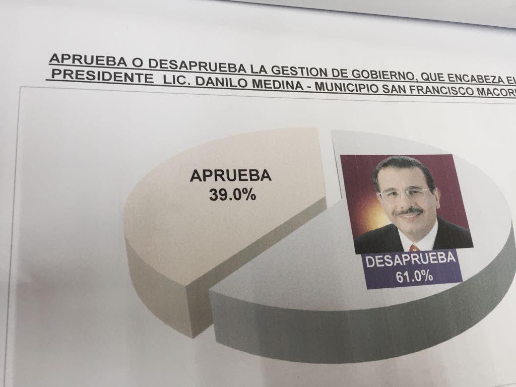 Estudio de IDEAME señala en SFM Danilo Medina tiene 40% de aprobación y hay empate PLD-PRM
