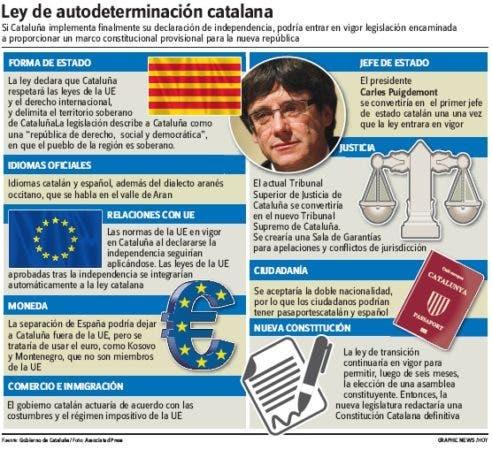 El Gobierno español da un ultimátum a Cataluña sobre su independencia