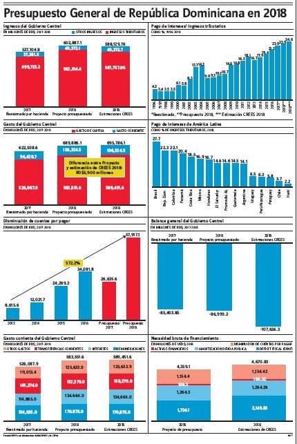 CREES advierte el Presupuesto mantiene política fiscal deficitaria