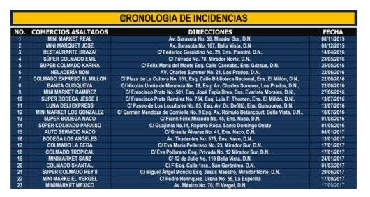 Cronología de incidencias