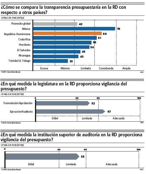 República Dominicana  mejora   índices  materia presupuestaria