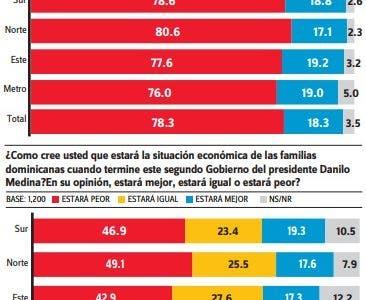 Gallup-Hoy: La mayoría cree que el país va por mal camino