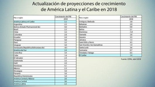 Baja Cepal a 2.3% estimado de PIB 2018