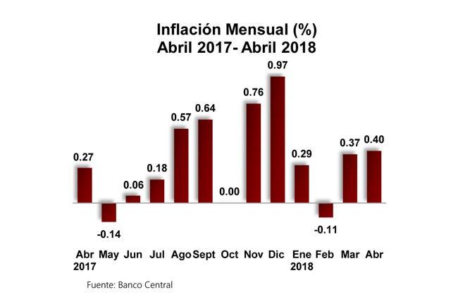 BCRD: Índice de Precios al Consumidor de abril registró una variación de 0.40 %