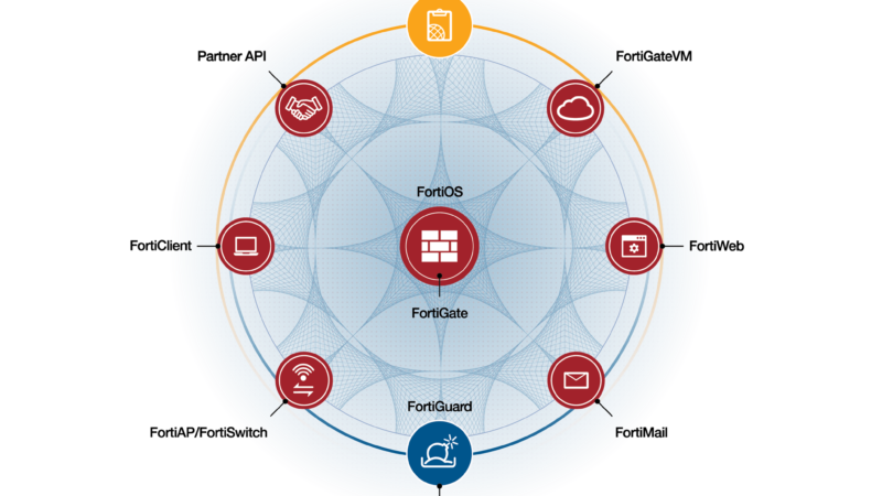 Fortinet Security Fabric Diagram 2018