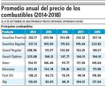 Desde 2017  precios combustibles se mantienen en alza
