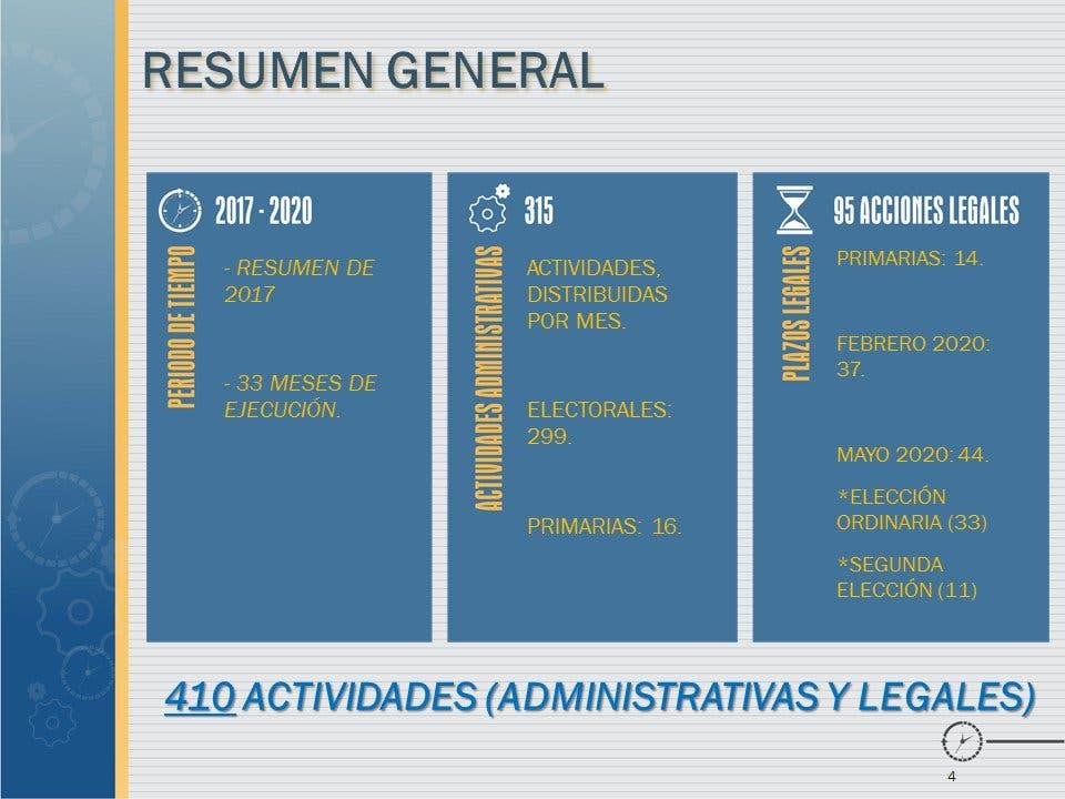 Calendario Elecciones 2020.Hoy Digital Jce Presenta Calendario De Actividades Administrativas