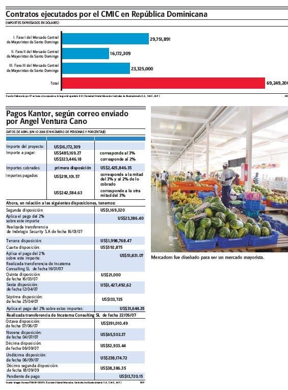 Sistema mercados costó US$131.2 MM pero proyecto no concluyó
