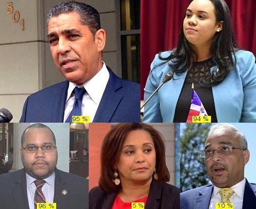 Espaillat, De la Rosa, y Pichardo reelectos en NY_ Alcántara y Peralta pierden otra vez
