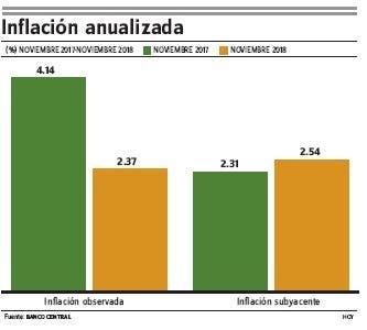 Banco Central: IPC noviembre tiene variación -0.35%