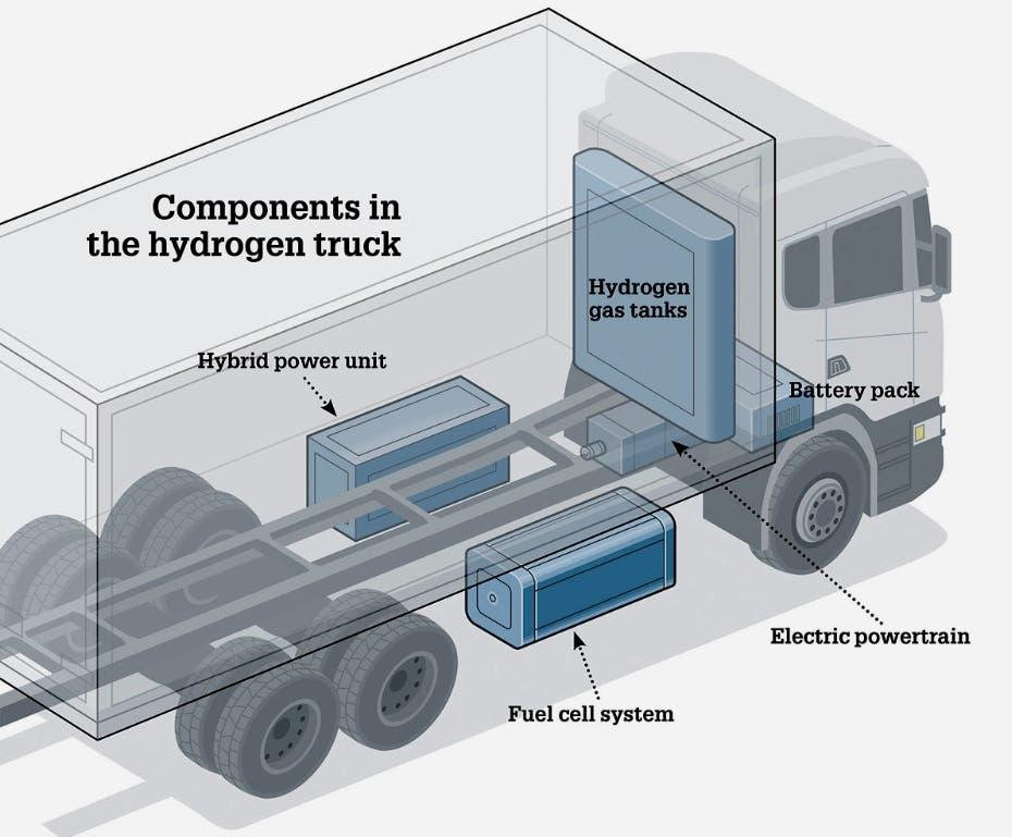 Un camión Scania a hidrógeno