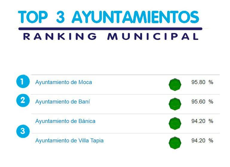 Ayuntamientos de Moca, Baní, Bánica y Villa Tapia encabezan el ranking del SISMAP
