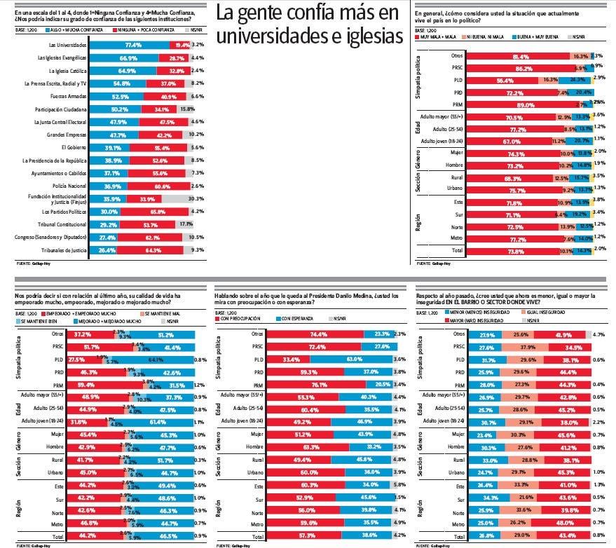 Encuesta-GALLUP-Hoy: La gente confía más en universidades e iglesias