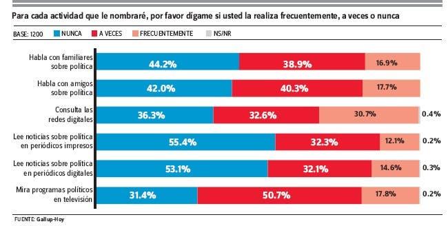 Encuesta Gallup- Hoy: En el país del permanente activismo político, el 55% no lee noticias políticas en diarios