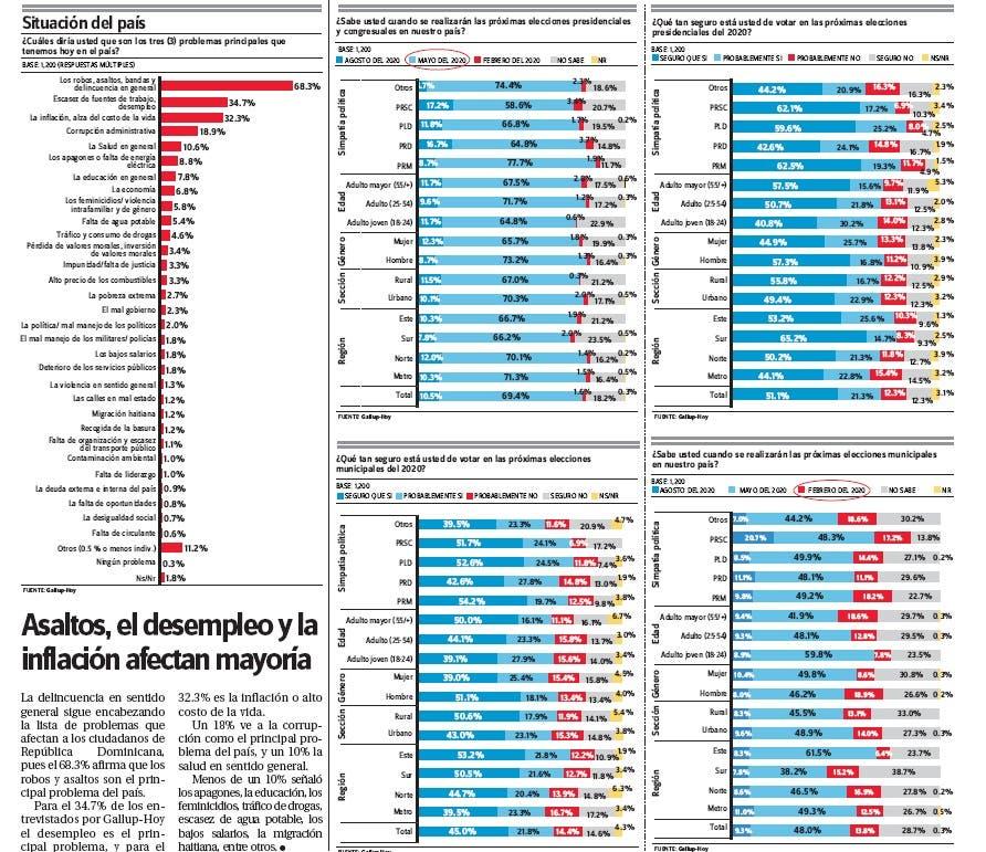Encuesta-Gallup-Hoy: Asaltos, el desempleo y la inflación afectan mayoría