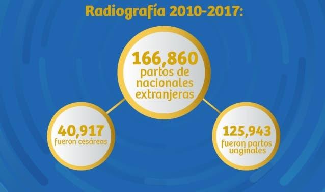 Más de 166 mil hijos de extranjeros nacieron en hospitales de RD entre 2010 y 2017