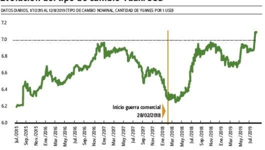 RD podría beneficiarse de devaluación  yuan: Departamento Internacional BC