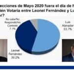 De acuerdo a la cuarta encuesta nacional de percepción social y política de la firma peruana ABC Marketing, Luis Abinader, precandidato presidencial del Partido Revolucionario Moderno (PRM), obtendría un 53.7% de la preferencia electoral, de enfrentarse en las elecciones nacionales al expresidente Leonel Fernández, quien alcanzaría el 39.2%.